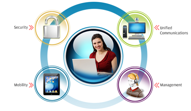 Actis- Virtual Office Solutions
