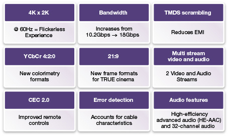 Key features of the HDMI 2.0 standard (Image credit Synopsys)