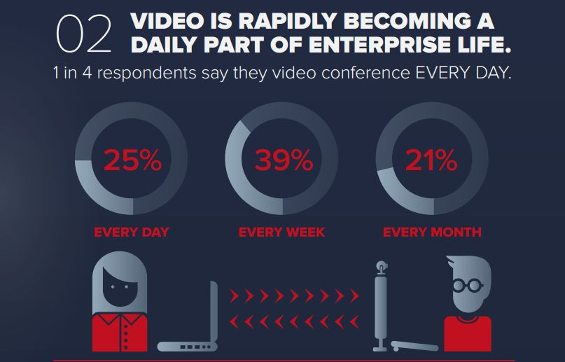 Increasing utilisation of video conferencing suggests its becoming critical as a tool for enabling work (Image Source: Polycom)