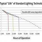 FAQ: Why is the life span of an LED measured as lumen depreciation?
