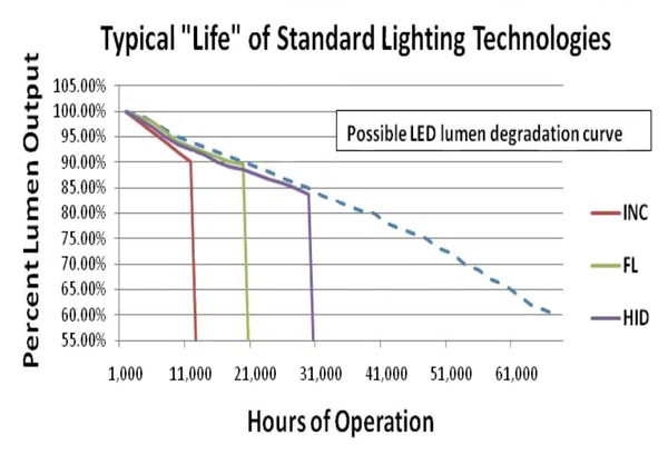 article-2013november-standardized-testing-leds-fig1