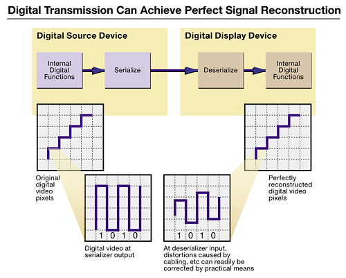 The promise of digital is pixel-perfect, loss-less signal reconstruction (Image credit: www.Extron.com)