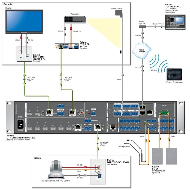 Diagram DTP T 3G-SDI 230 D