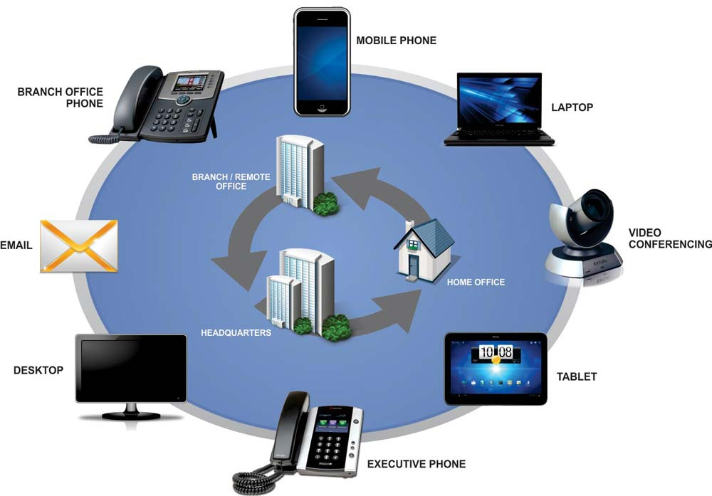 An overview of Unified Communications