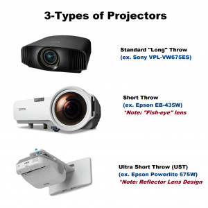 projector types by throw distances