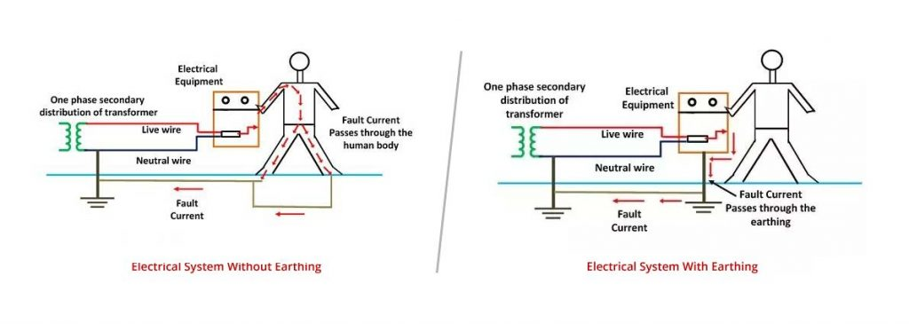 Actis_Blog-Electrical_System_Earthing