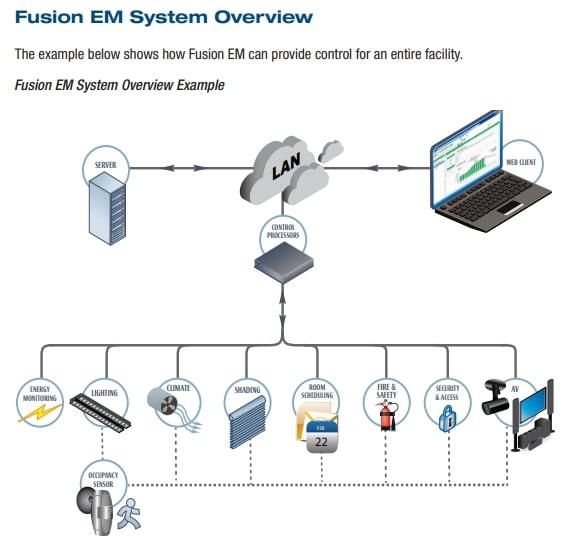 Fusion EM Systems
